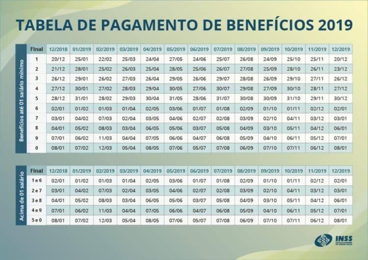 Tabela do Pagamento do INSS de 2019